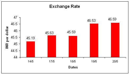 Indian forex exchange rates